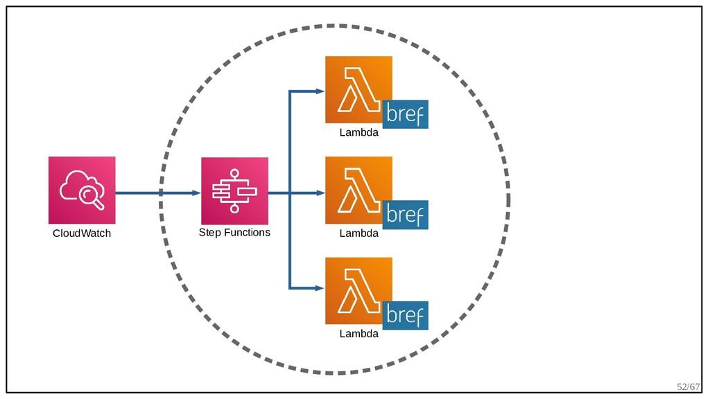 52/67 CloudWatch Lambda Step Functions Lambda L...