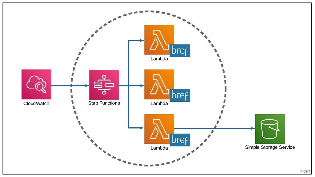 53/67 CloudWatch Simple Storage Service Lambda ...
