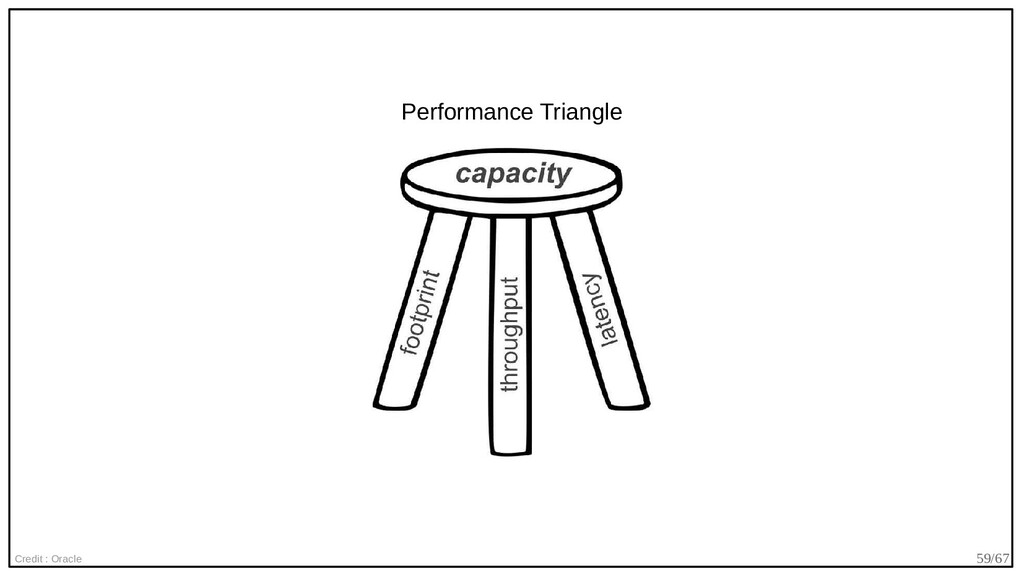 59/67 Credit : Oracle Performance Triangle