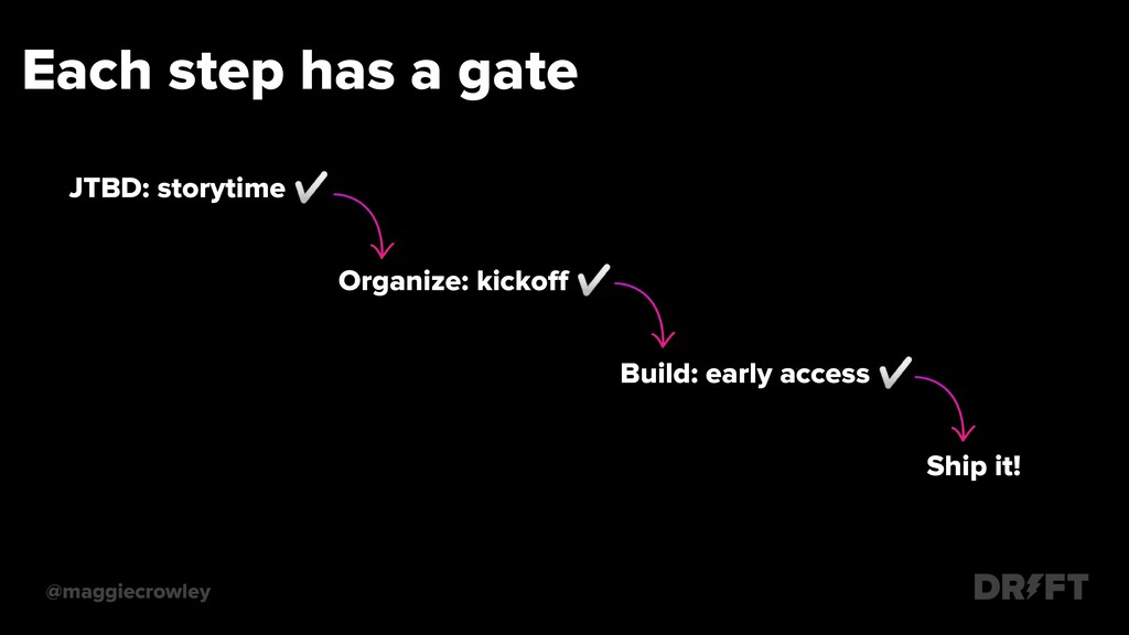 Each step has a gate @maggiecrowley JTBD: story...