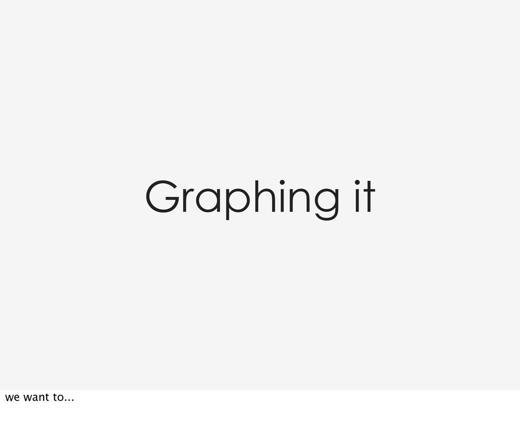 Graphing it we want to...