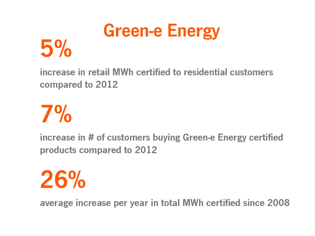 5% increase in retail MWh certified to resident...