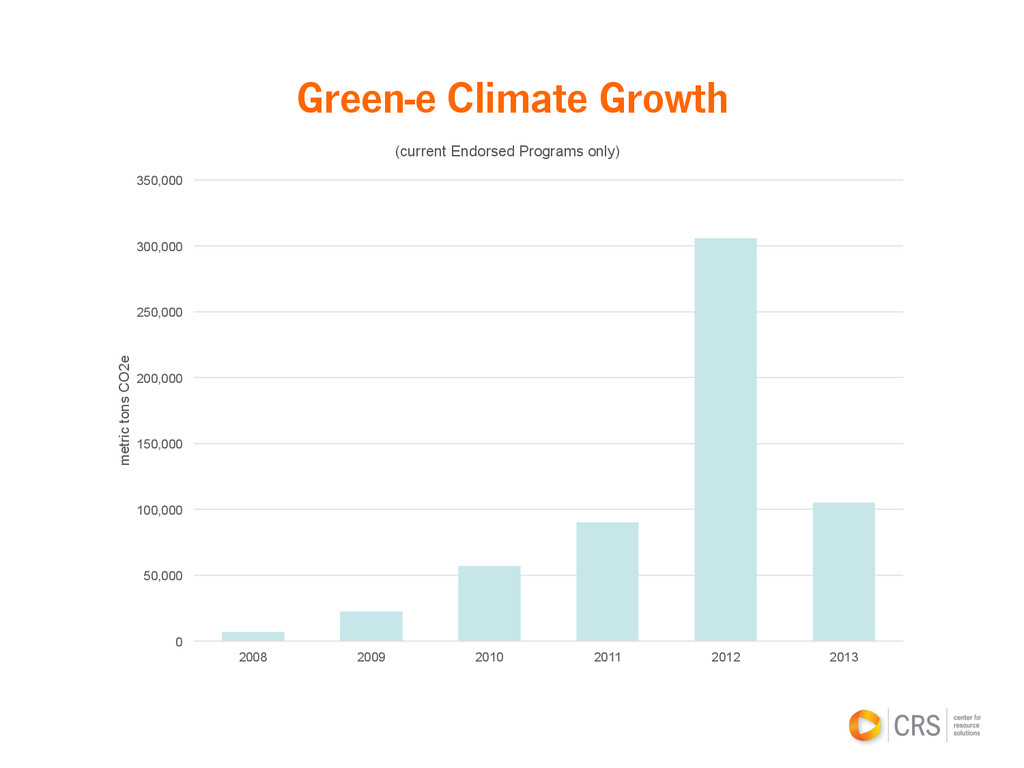 Green-e Climate Growth 0 50,000 100,000 150,000...