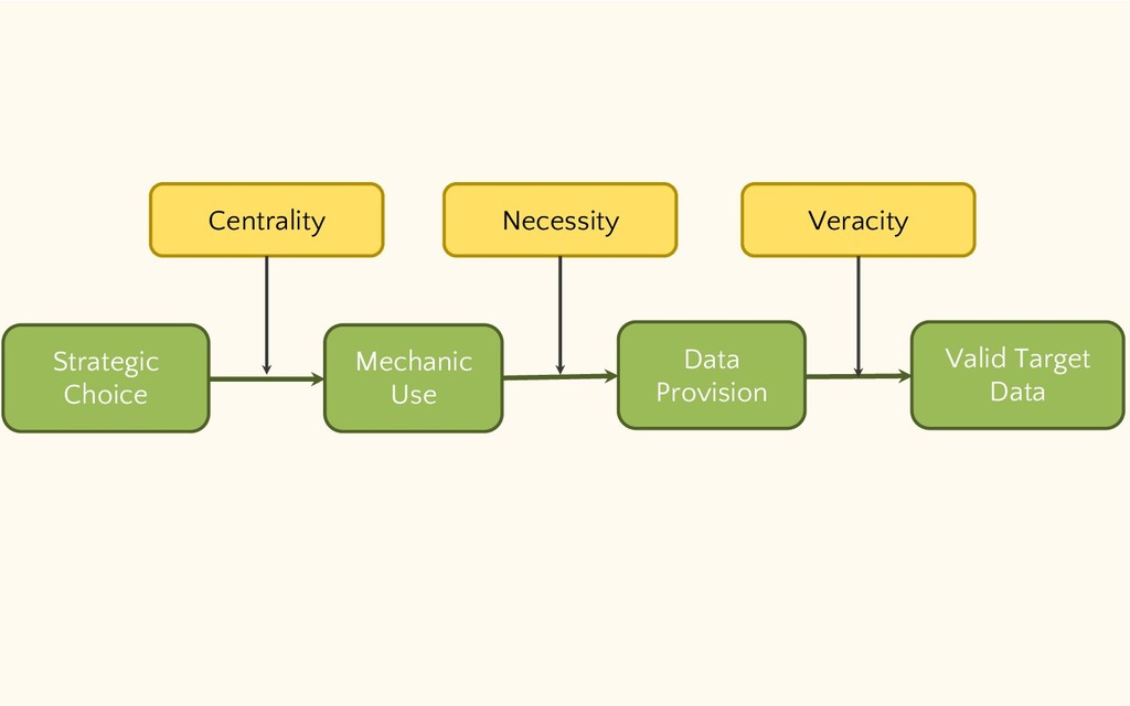 Strategic Choice Data Provision Mechanic Use Va...