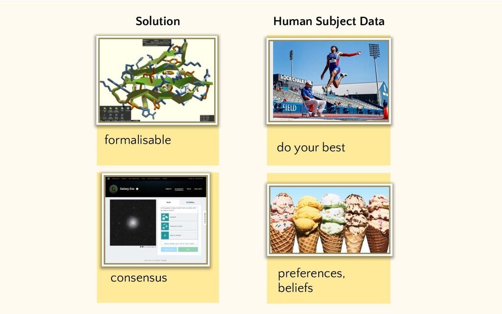 Human Subject Data Solution consensus formalisa...
