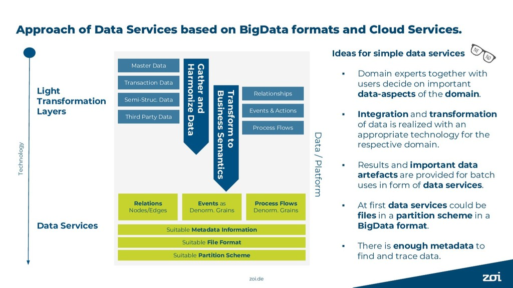 Approach of Data Services based on BigData form...
