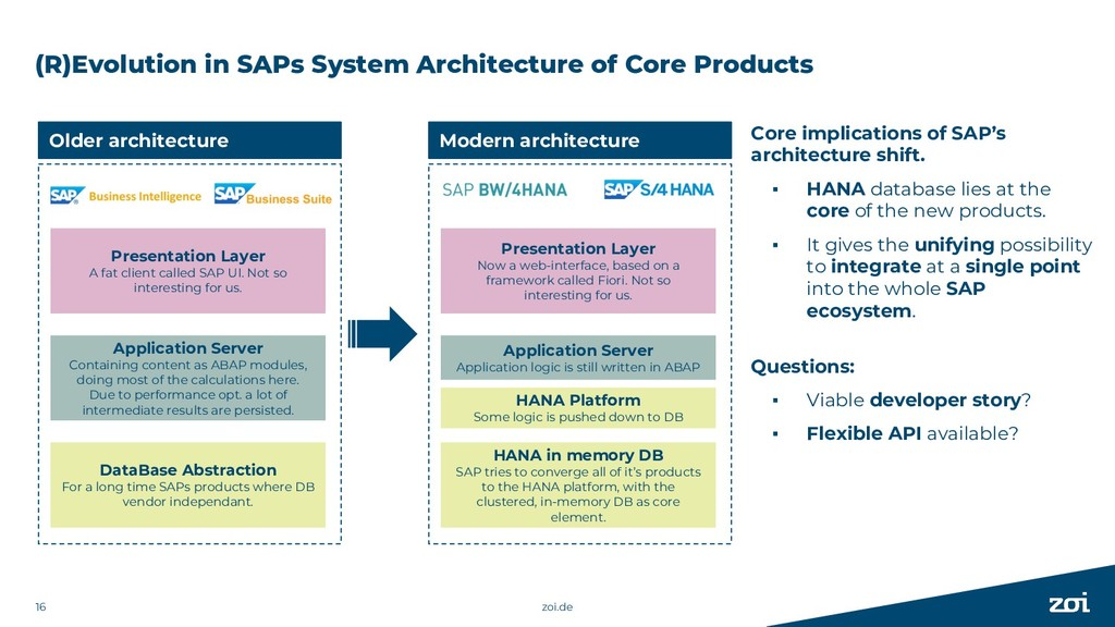 (R)Evolution in SAPs System Architecture of Cor...