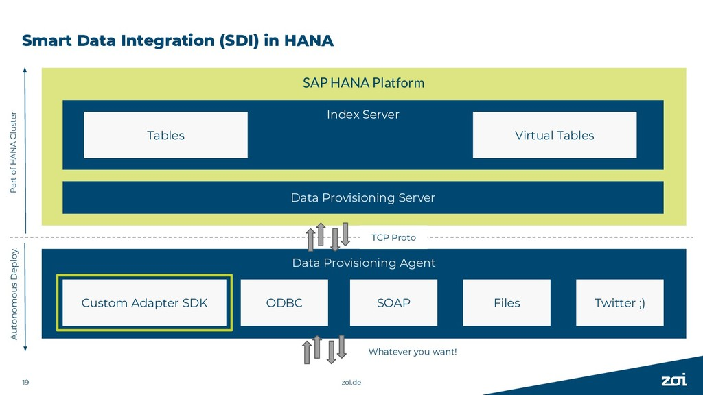 Smart Data Integration (SDI) in HANA zoi.de 19 ...