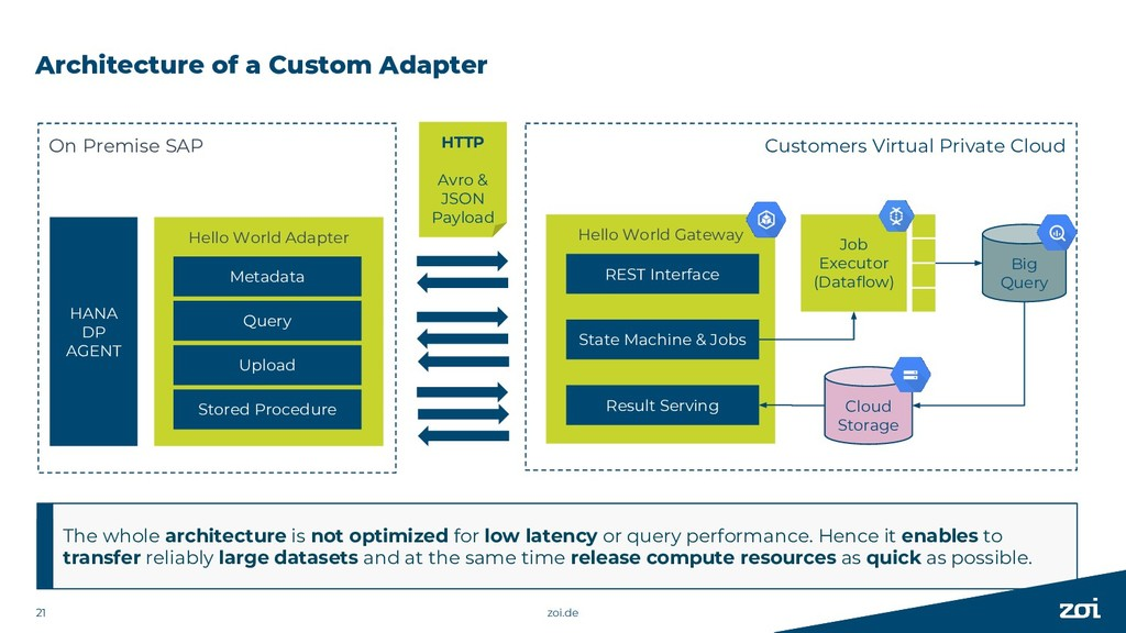 Customers Virtual Private Cloud Architecture of...