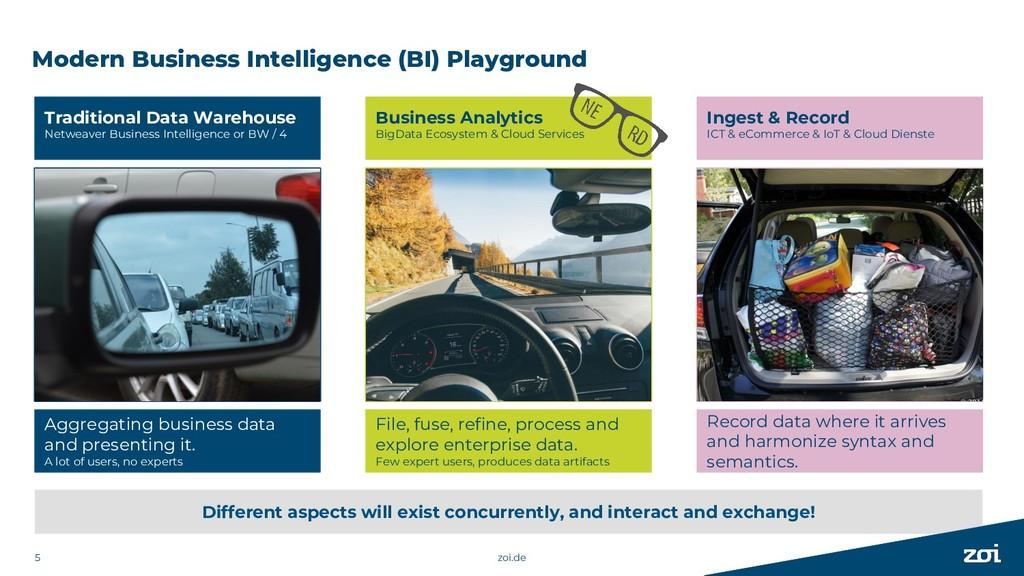 Modern Business Intelligence (BI) Playground zo...