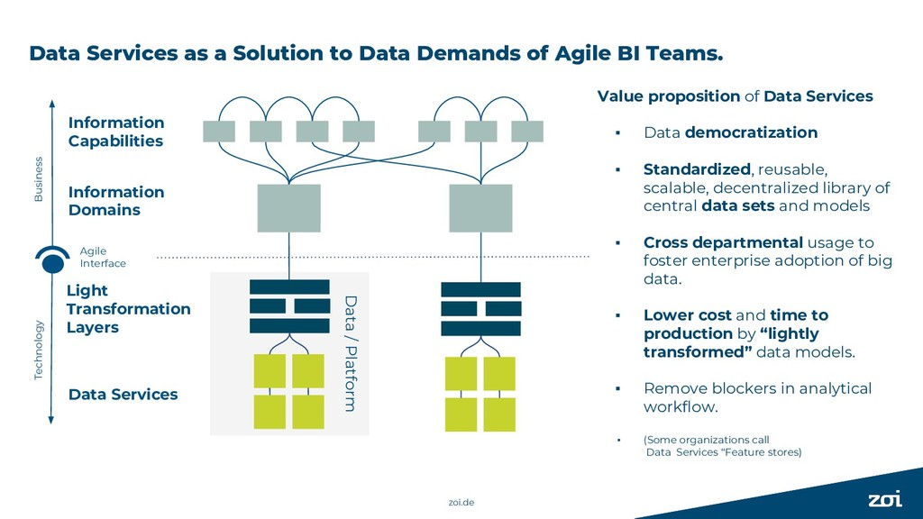 Data Services as a Solution to Data Demands of ...