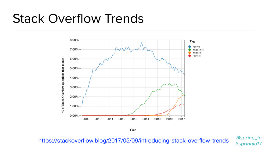 @spring_io #springio17 Stack Overflow Trends htt...