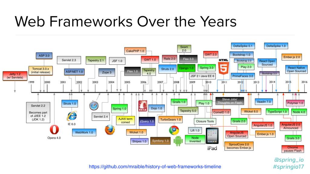 @spring_io #springio17 Web Frameworks Over the ...