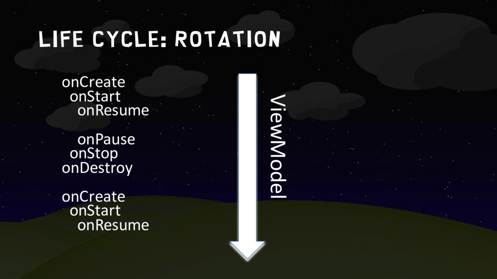 life cycle: rotation onCreate onStart onResume ...