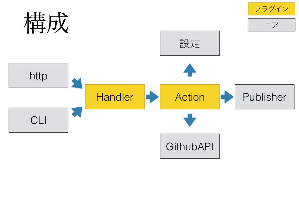 ߏ http CLI Handler Action Publisher GithubAPI ...