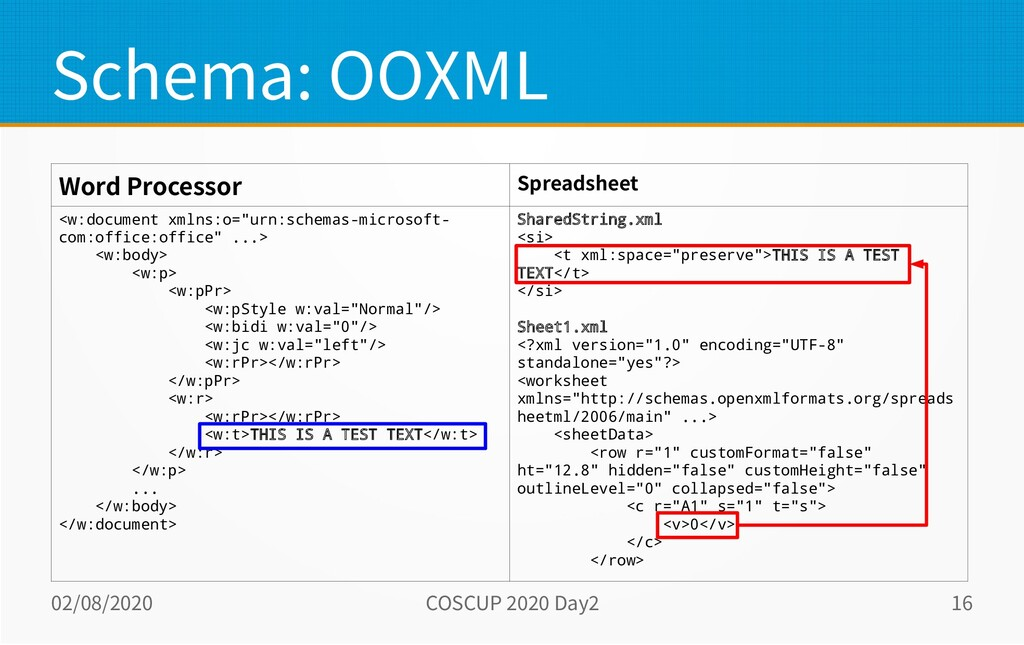 02/08/2020 COSCUP 2020 Day2 16 Schema: OOXML Wo...