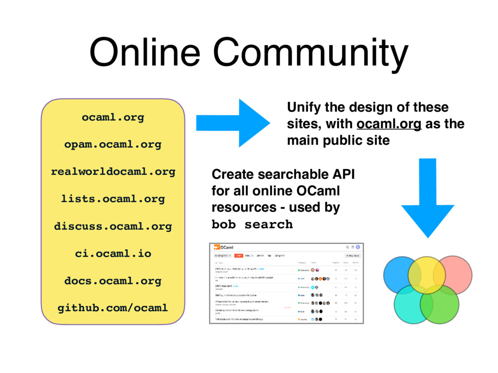 Online Community ocaml.org opam.ocaml.org realw...