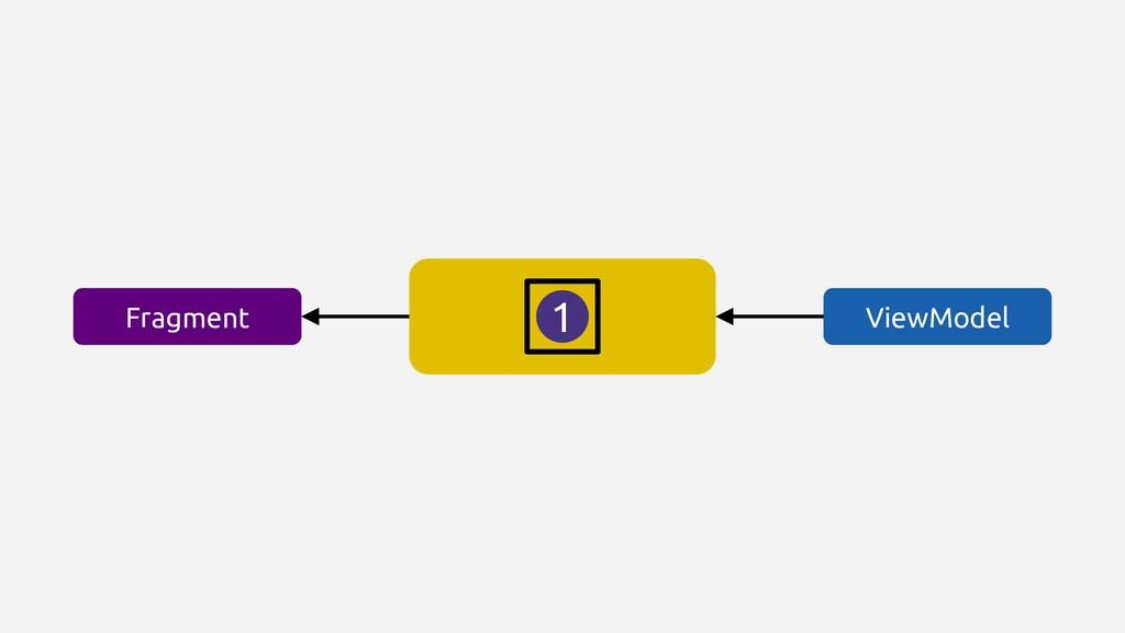 ViewModel Fragment 1