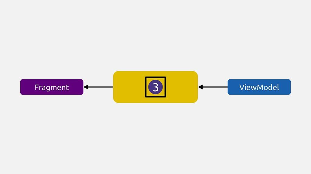 ViewModel Fragment 3