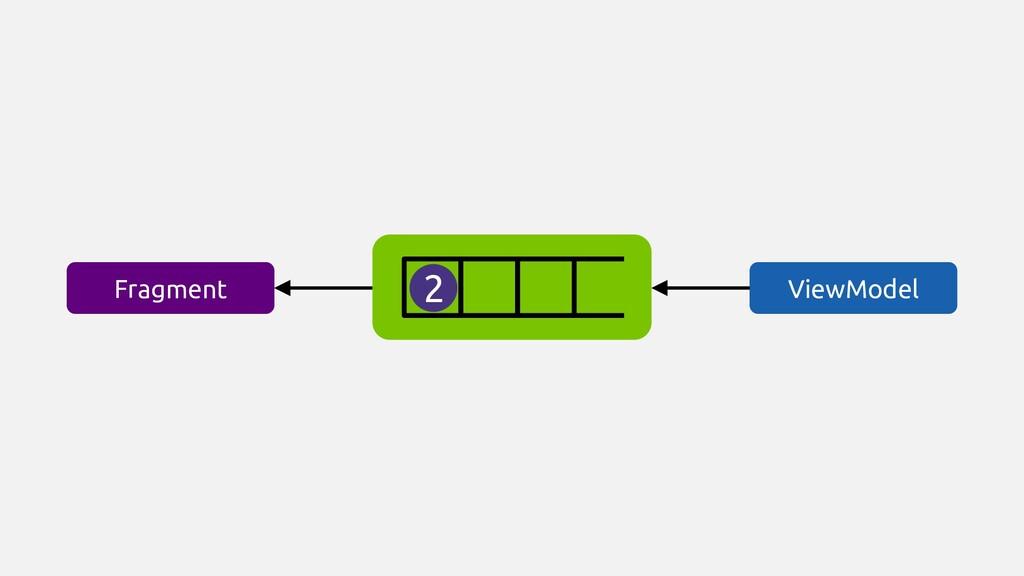 ViewModel Fragment 2