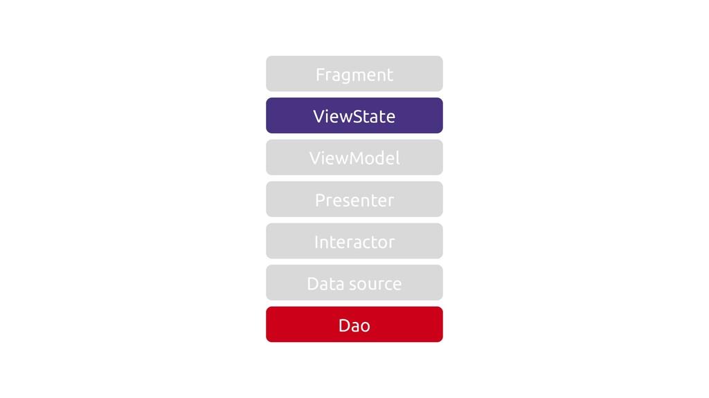 ViewState ViewModel Presenter Interactor Data s...