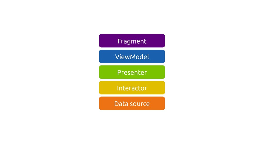 ViewModel Presenter Interactor Data source Frag...