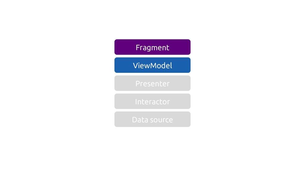 Data source Interactor Presenter ViewModel Frag...
