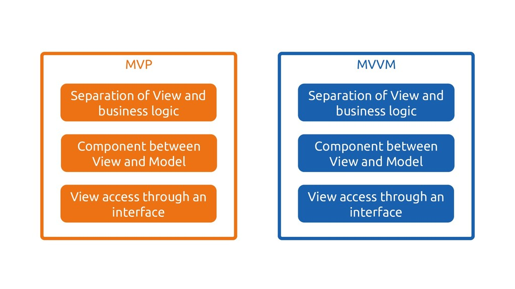 Observable state exposed to the View MVVM View ...