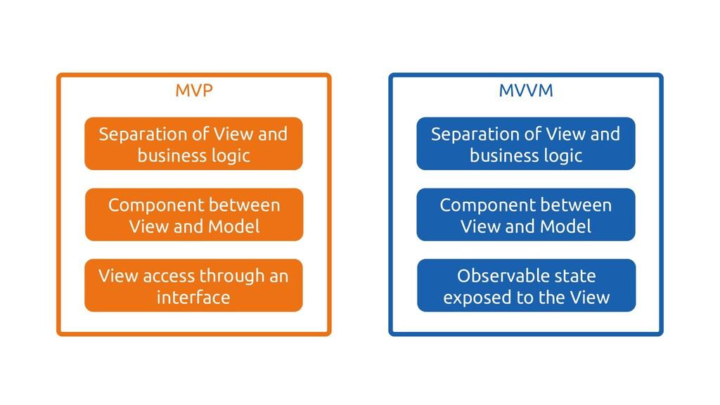 View access through an interface MVVM Separatio...