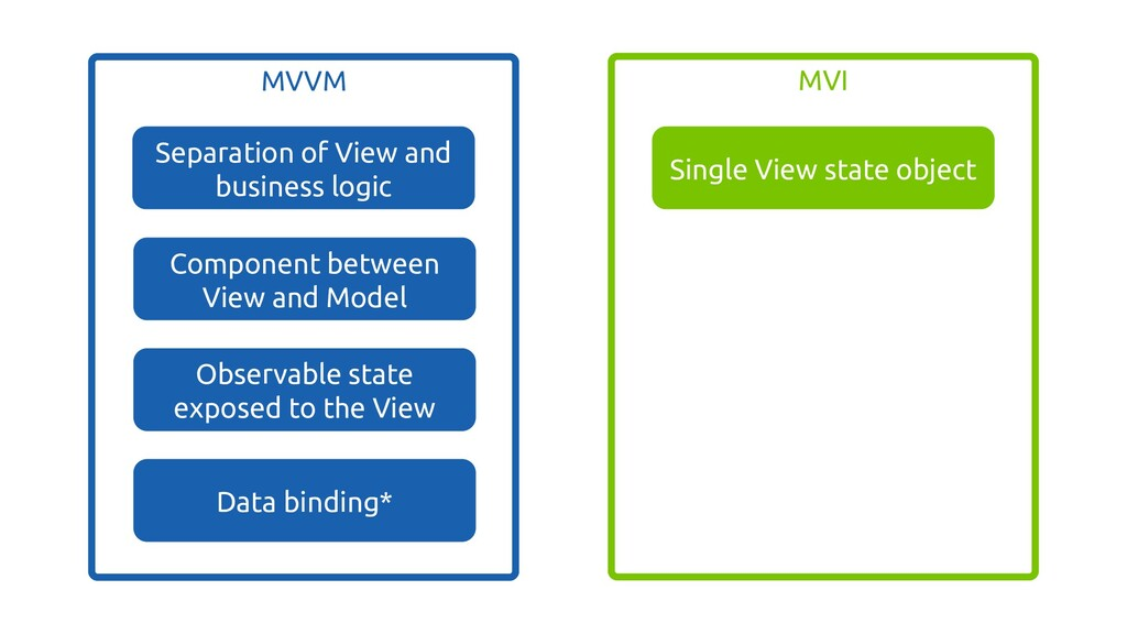 MVVM Separation of View and business logic Comp...