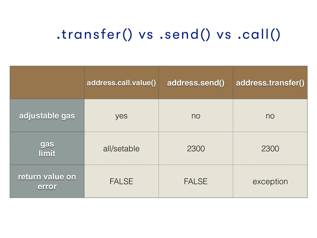 .transfer() vs .send() vs .call() address.call....