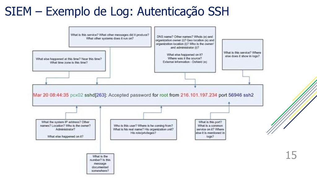 SIEM – Exemplo de Log: Autenticação SSH 15