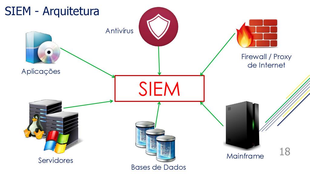 SIEM - Arquitetura 18 Antivírus Aplicações Serv...