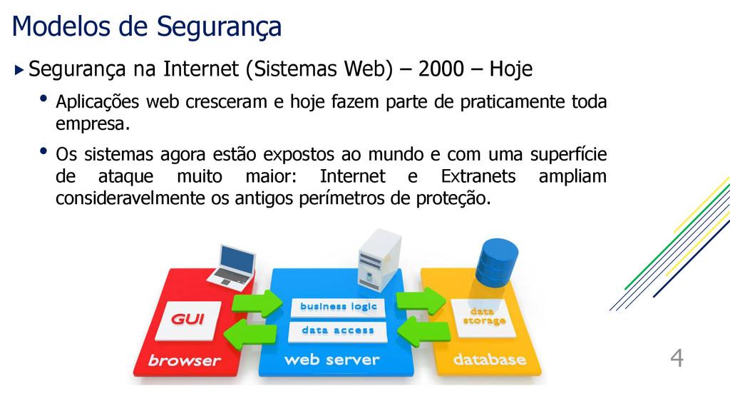Modelos de Segurança Segurança na Internet (Si...