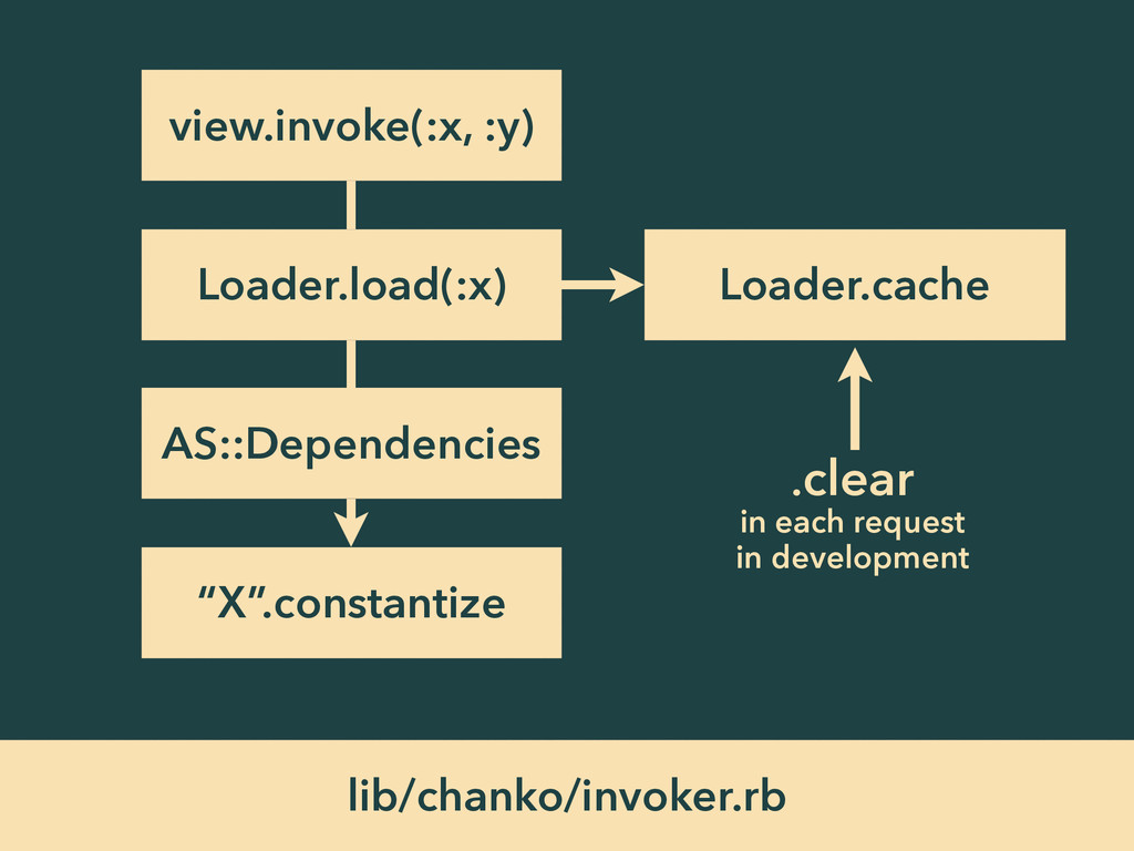 lib/chanko/invoker.rb view.invoke(:x, :y) Loade...