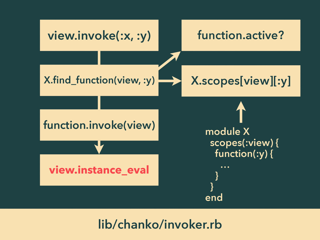 lib/chanko/invoker.rb view.invoke(:x, :y) X.find...