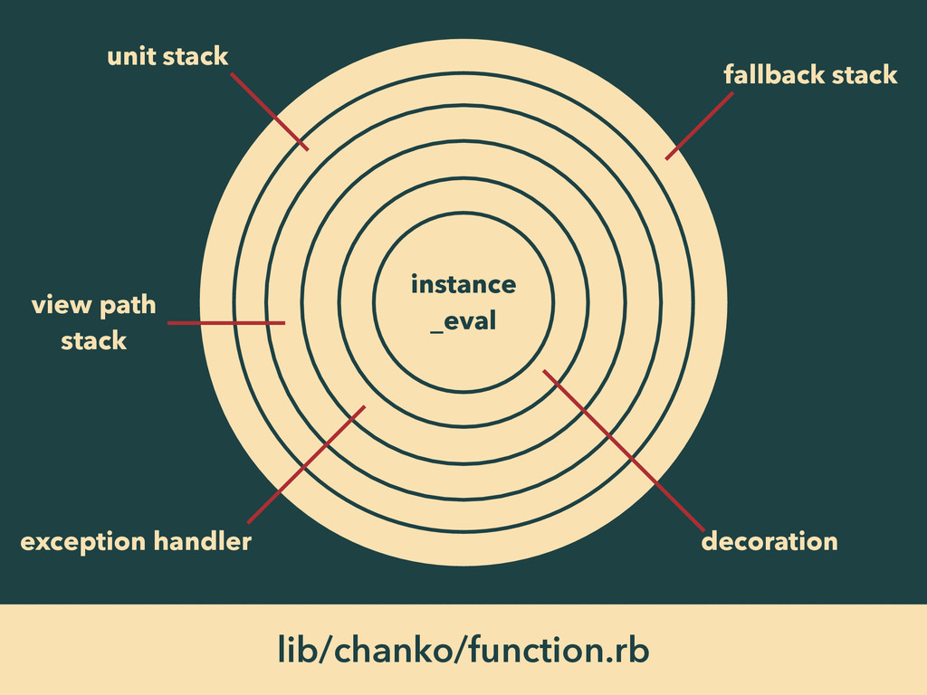 lib/chanko/function.rb instance _eval decoratio...