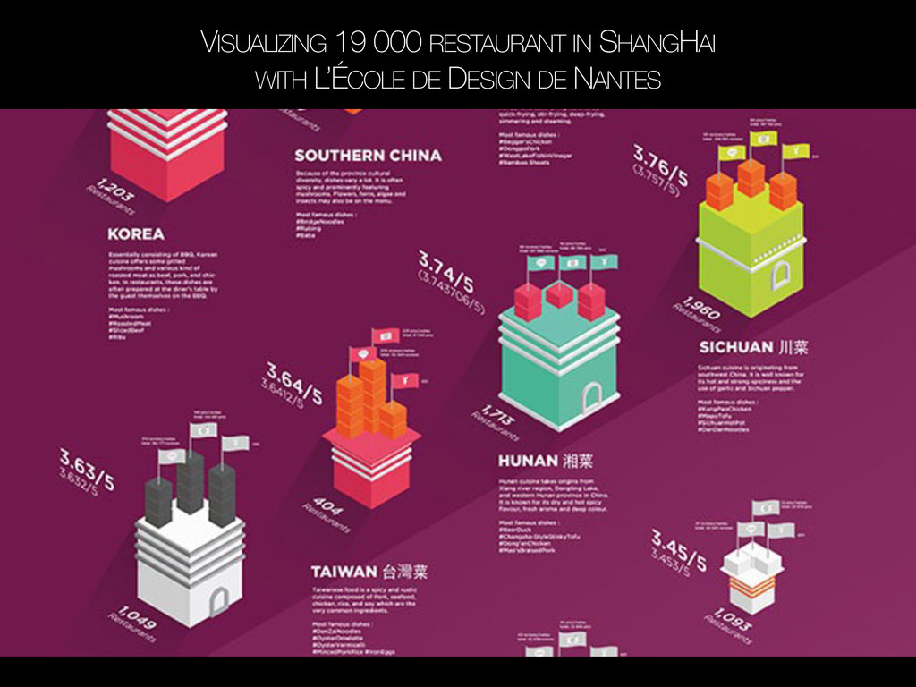 VISUALIZING 19 000 RESTAURANT IN SHANGHAI WITH ...