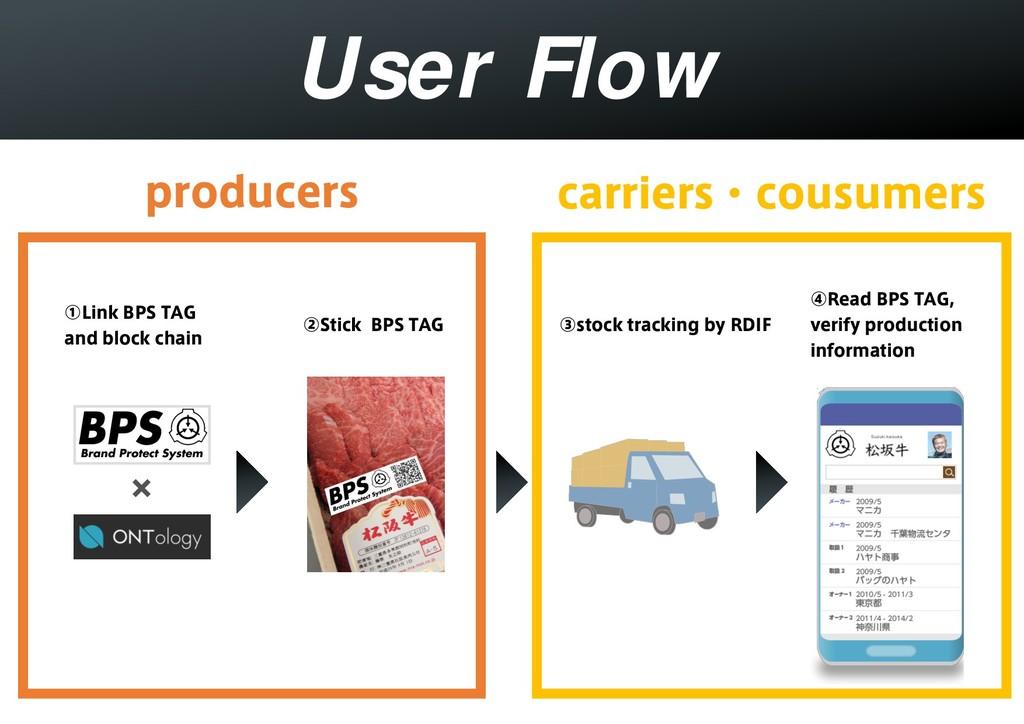 """User Flow ᶃ-JOL#145""""( BOECMPDLDIBJO ᶄ4UJDL..."""