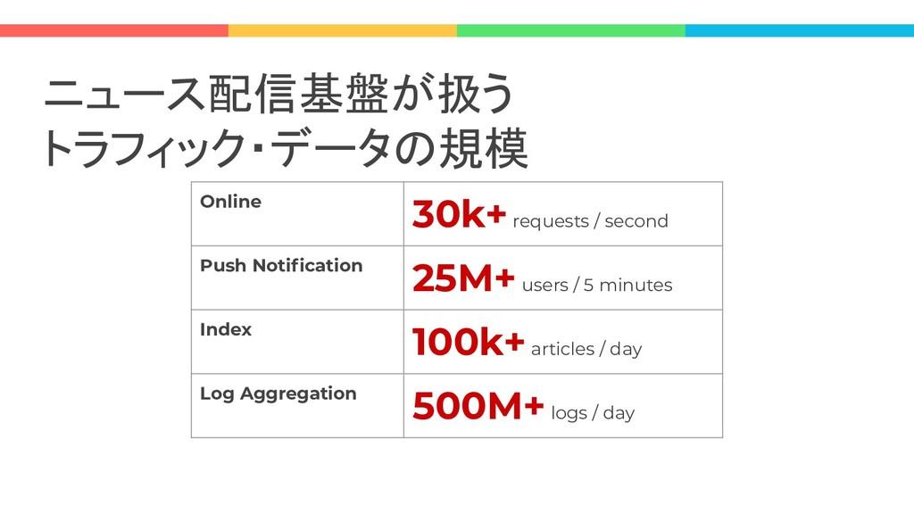 ニュース配信基盤が扱う トラフィック・データの規模 Online 30k+ requests ...