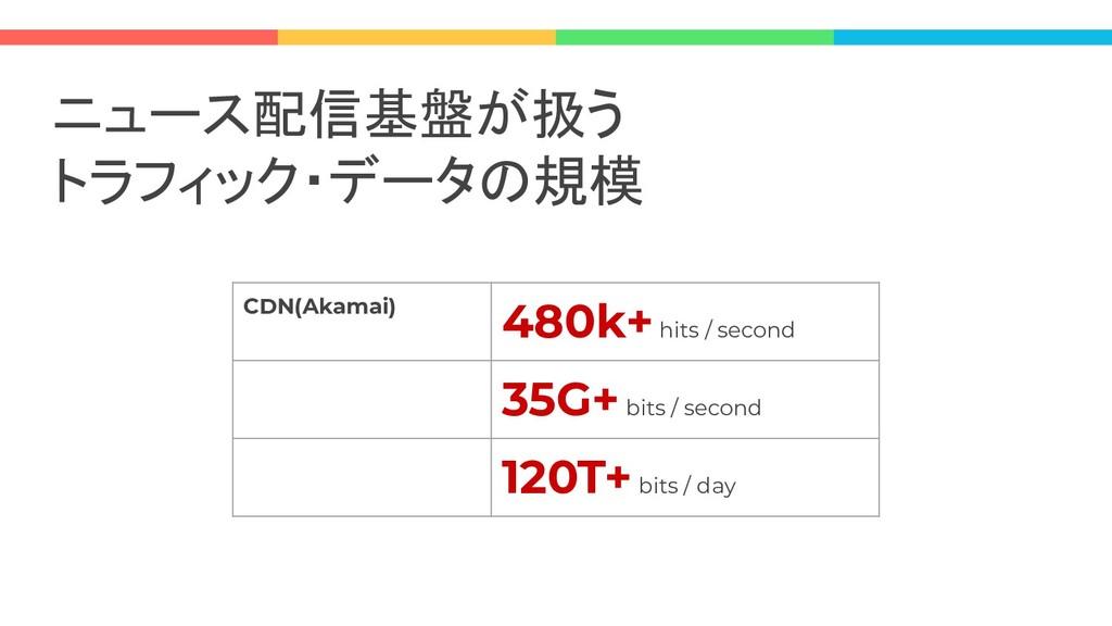 ニュース配信基盤が扱う トラフィック・データの規模 CDN(Akamai) 480k+ hit...