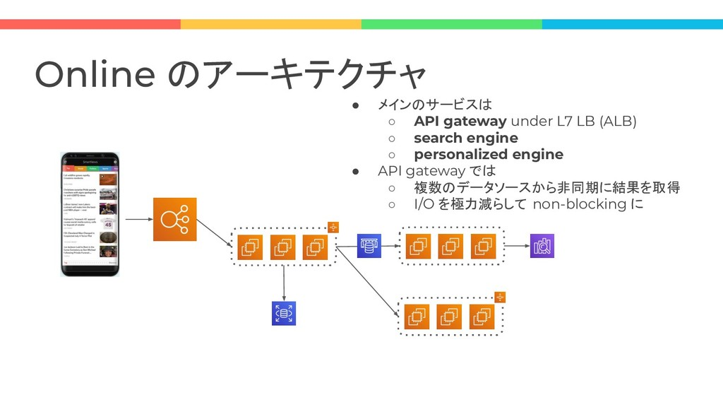 Online のアーキテクチャ ● メインのサービスは ○ API gateway under...