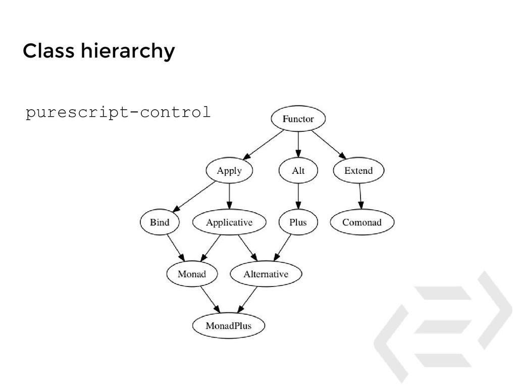 Class hierarchy purescript-control
