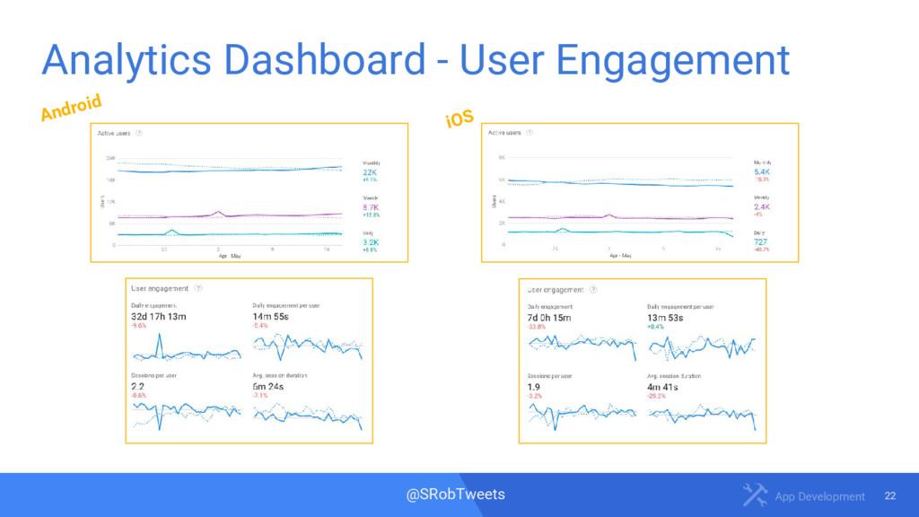 22 App Development @SRobTweets Analytics Dashbo...