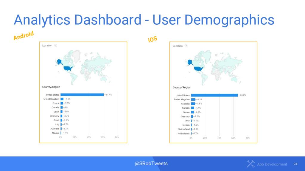 24 App Development @SRobTweets Analytics Dashbo...