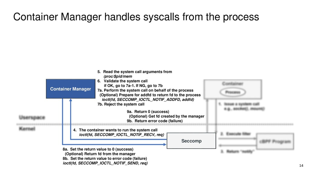 Container Manager handles syscalls from the pro...