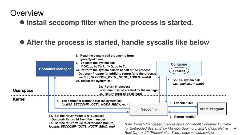 Overview 6 Userspace Kernel Container Manager 1...