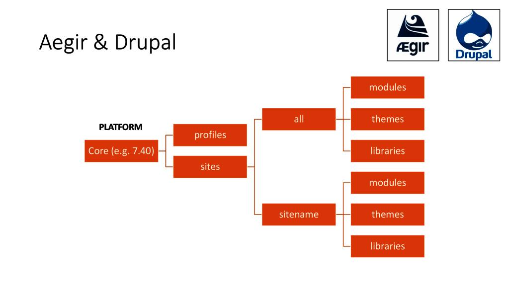Aegir & Drupal Core (e.g. 7.40) profiles sites ...