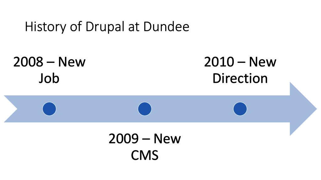 History of Drupal at Dundee 2008 – New Job 2009...