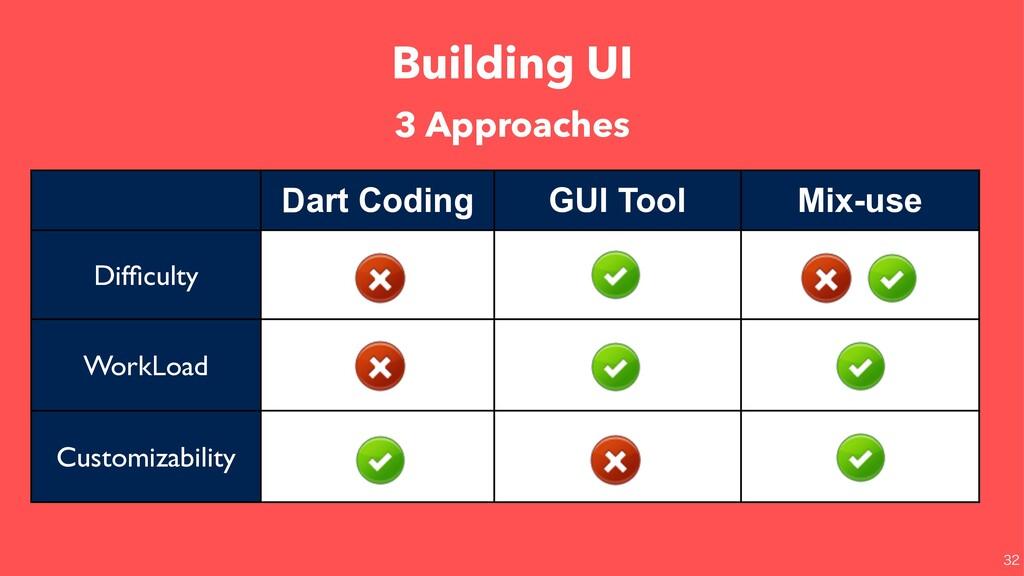 Building UI  Dart Coding GUI Tool Mix-use Dif...